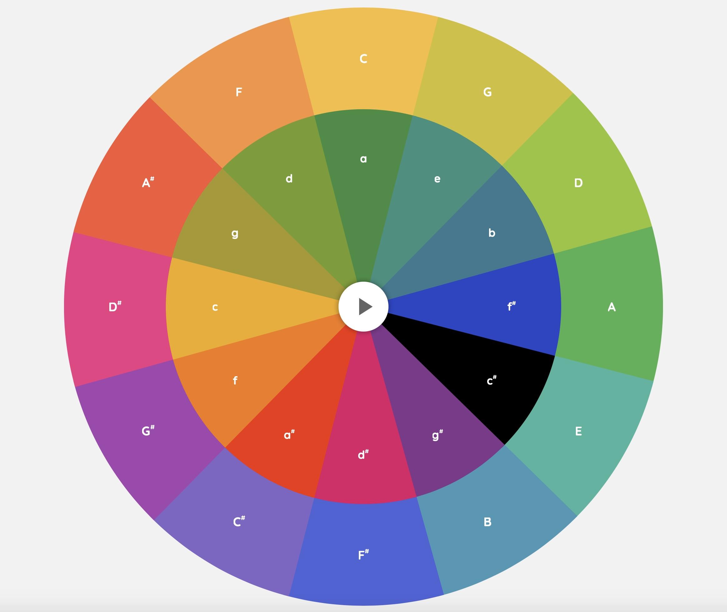 Arpeggios – Chrome Music Lab